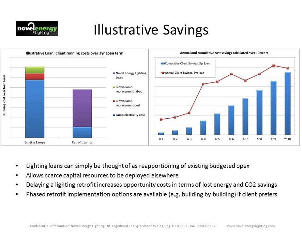 Loan savings slide