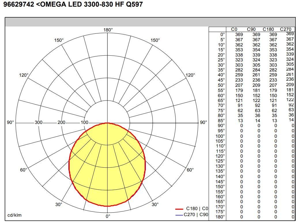 Thorn Omega Led Om3300z3k Panel 600x600 830 29w 96629742