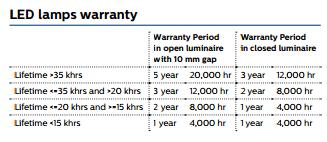 Philips warranty period